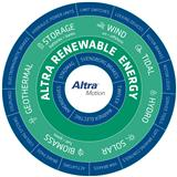 Product and aftermarket support from Altra Renewables at WindEurope Offshore 2019