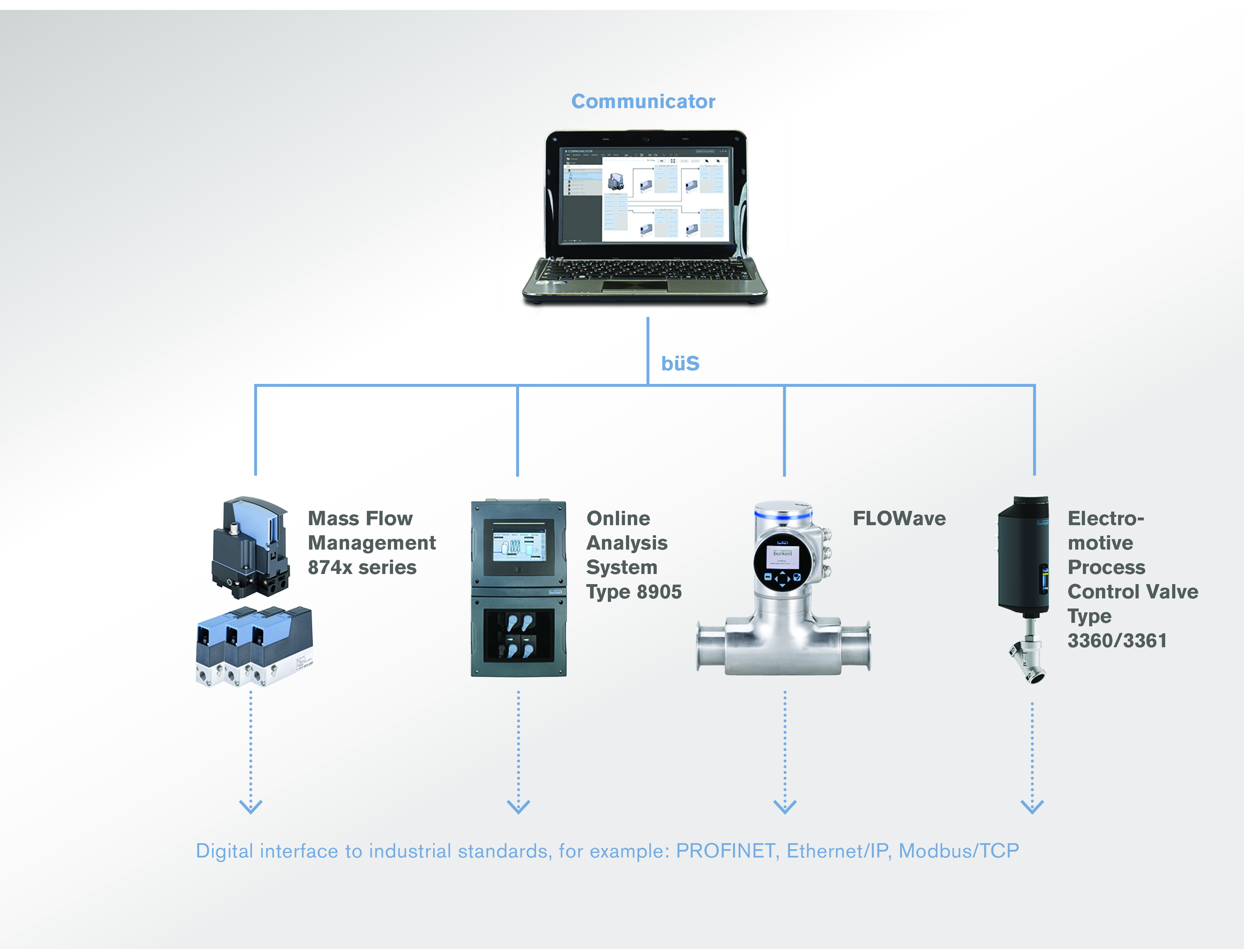 Using Industry 4.0 to optimise process control