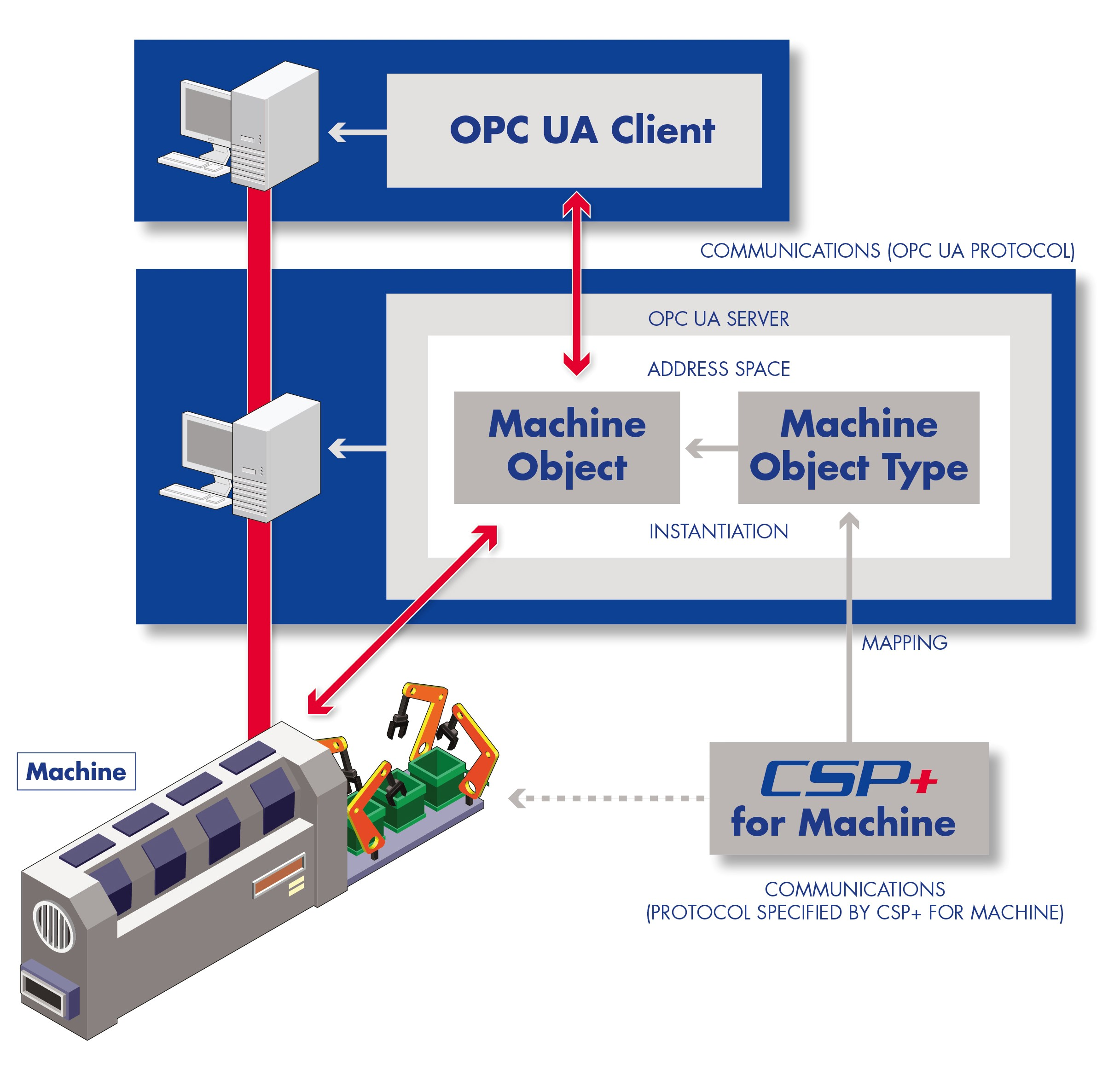 """New companion specification integrates CLPA's """"CSP+ for Machine"""" into OPC UA technology"""