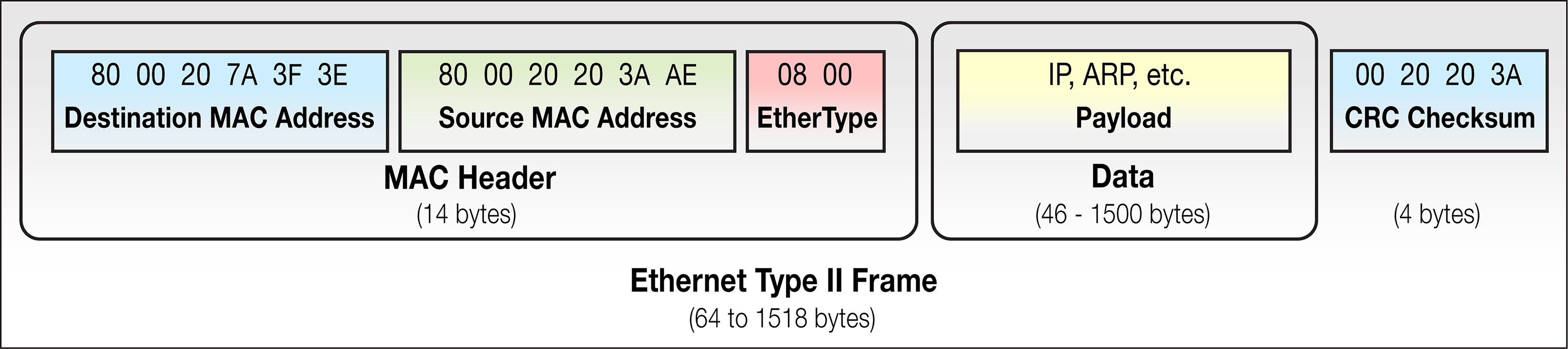 A deep dive into gigabit Ethernet