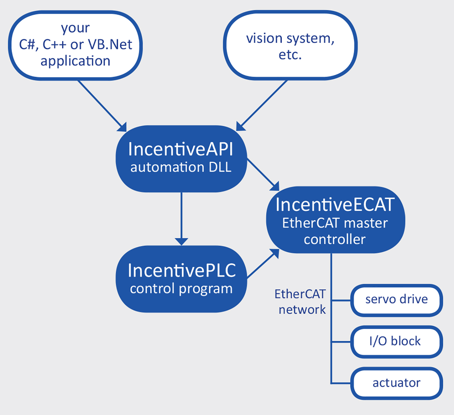 Incentive™ family of automation software components for powerful and comprehensive control