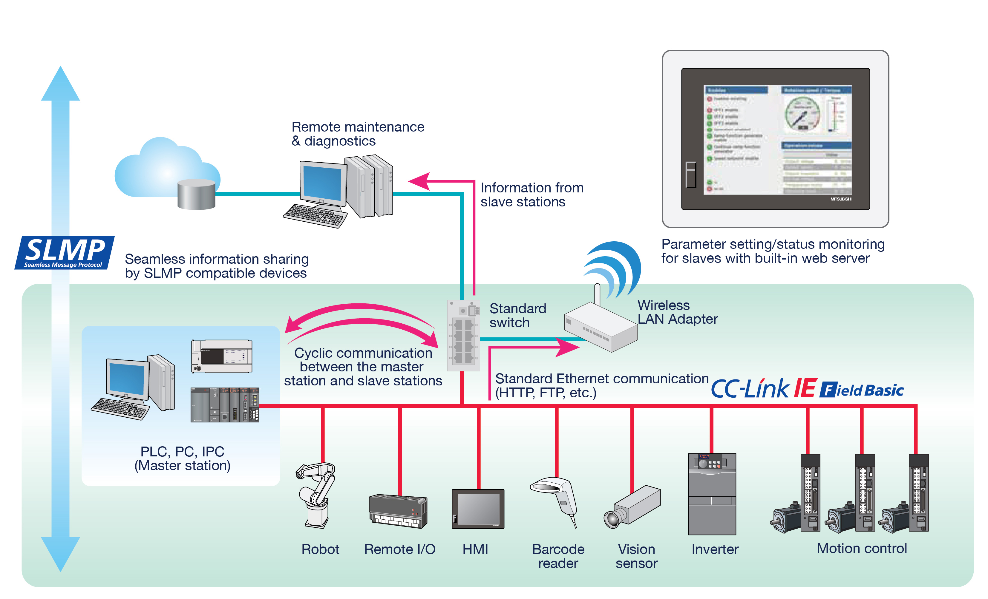 CC-Link IE now compatible with 100Mbit Ethernet devices