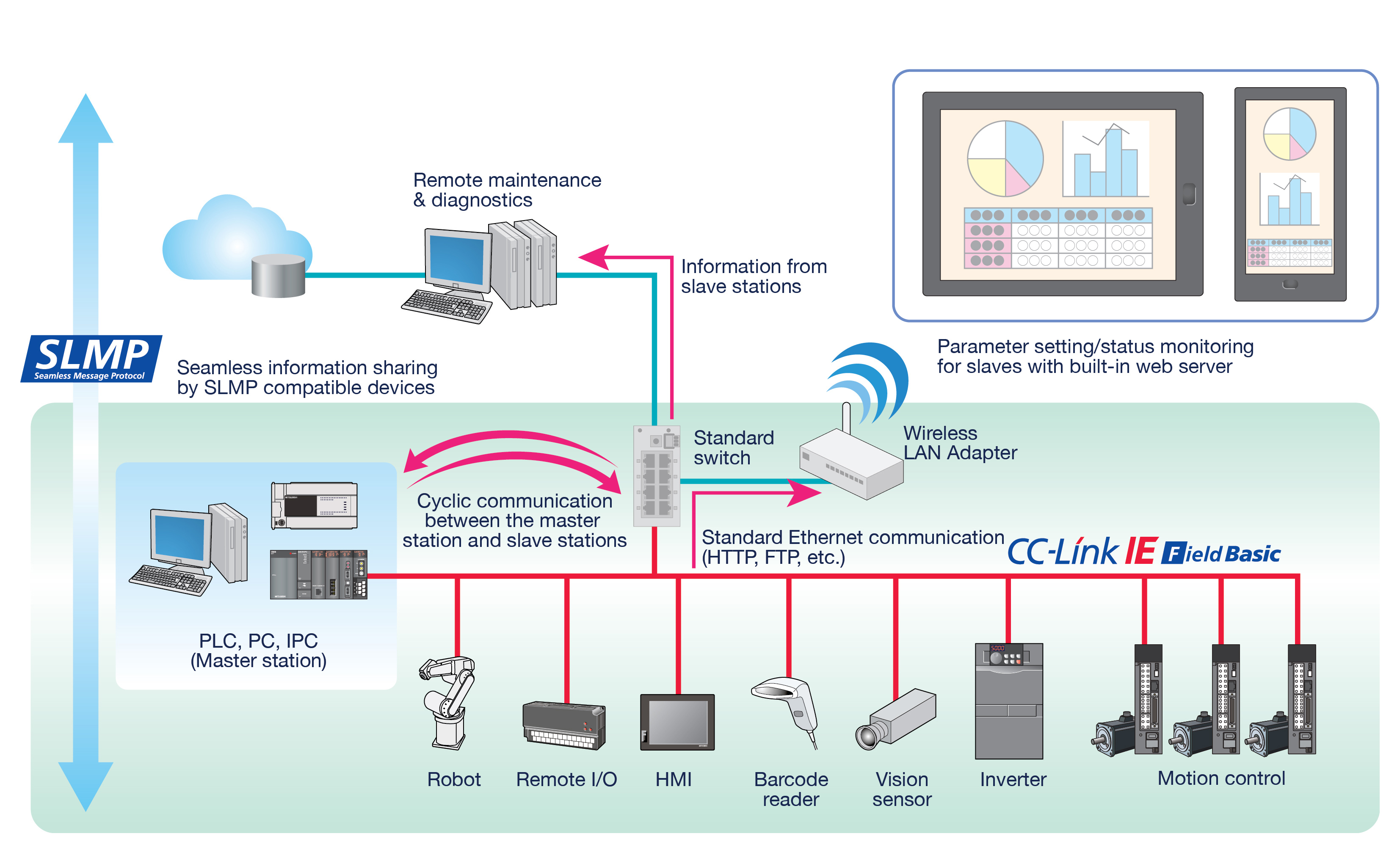 CLPA highlights growth of CC-Link IE development solutions