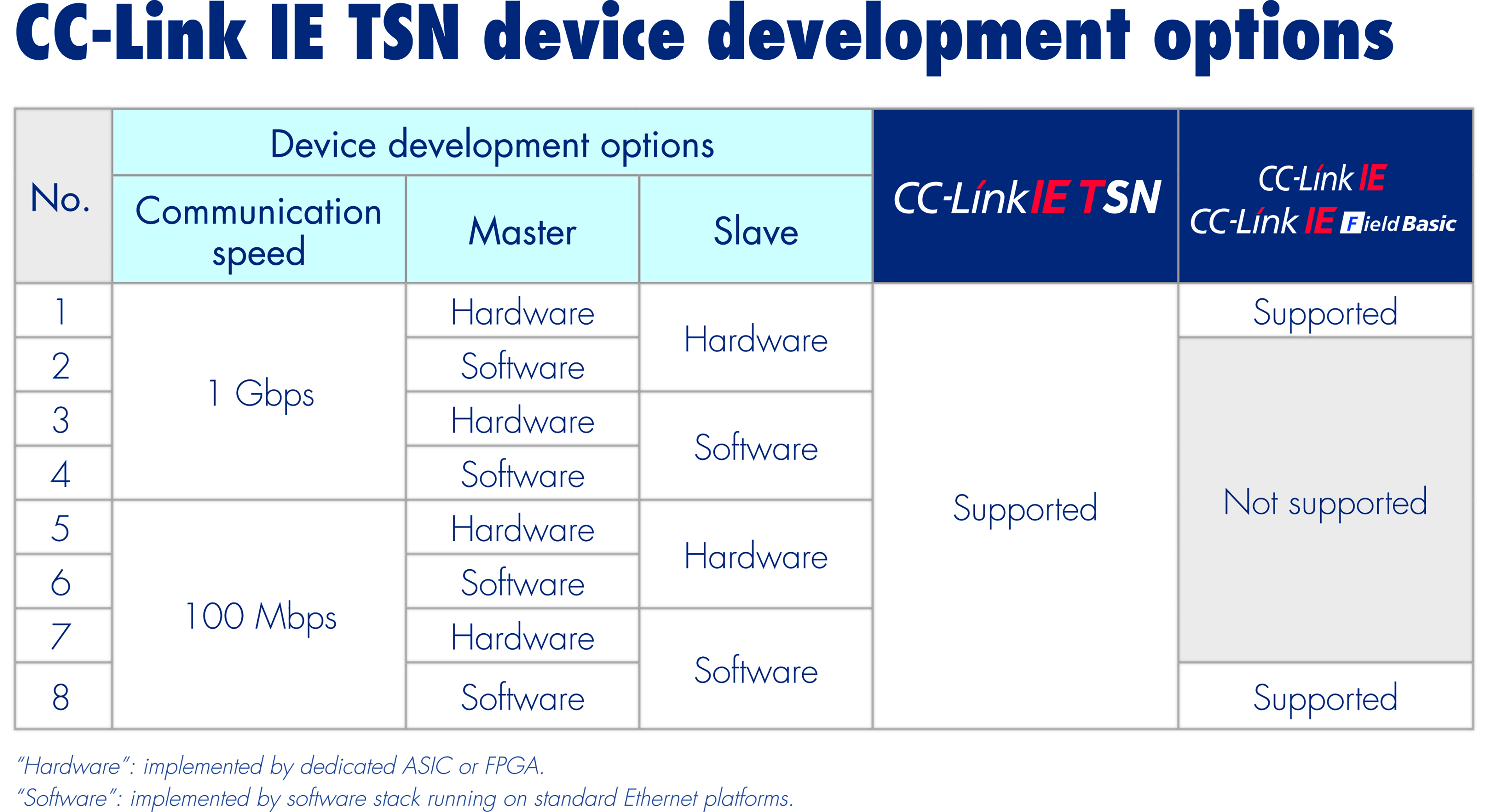 The CLPA outlines the open development ecosystem for CC-Link IE TSN