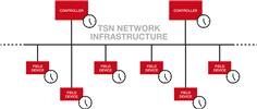 The future of industrial communications lies in TSN